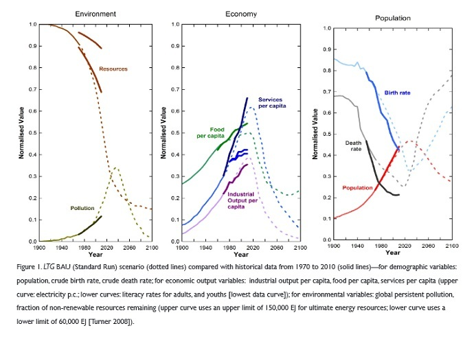 Source: Graham Turner, 'Is Global Collapse Imminent?', Melbourne Sustainable Society Institute