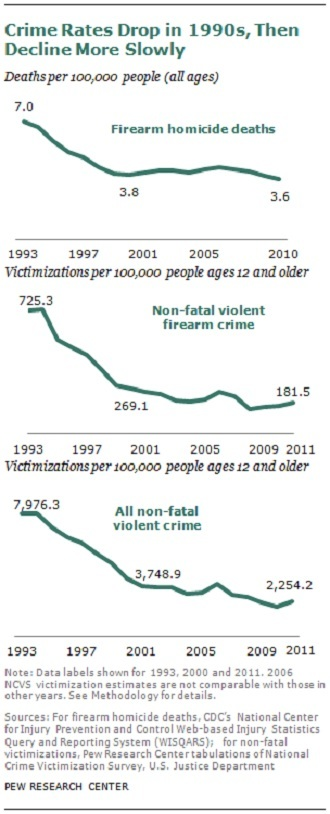(Image from Pew Research Center)