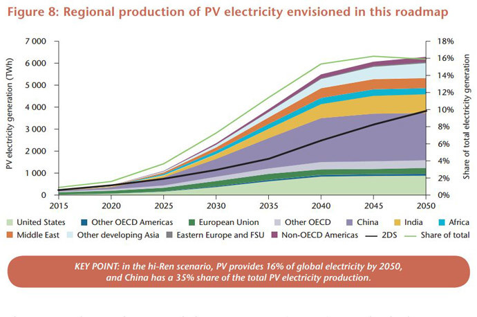 Source: IEA Technology Roadmap: Solar Photovoltaic Energy - 2014 edition