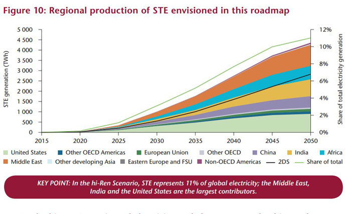 Source: IEA Technology Roadmap: Solar Thermal Electricity - 2014 edition