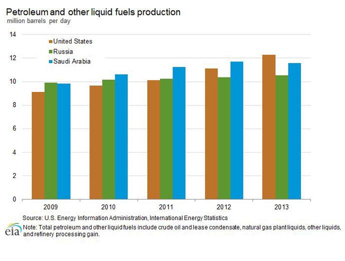 Source: International Energy Agency