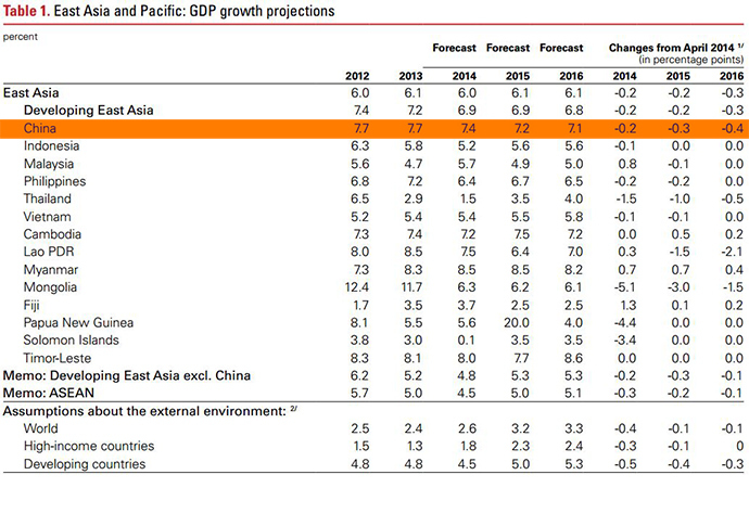 screenshot from: World Bank East Asia and Pacific economic update October 2014