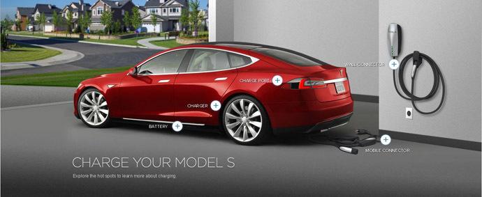 Source: Tesla Motors website