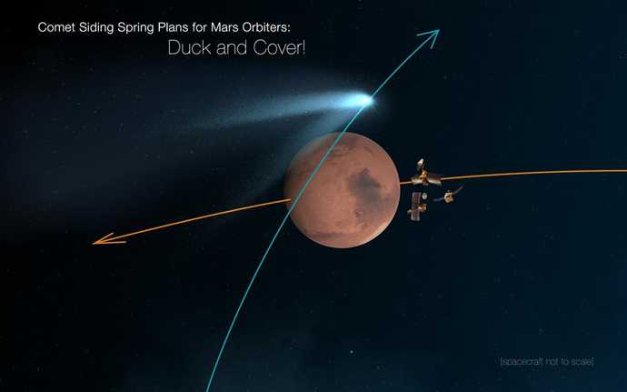 Mars orbiters 'duck and cover' for comet Siding Spring encounter, spacecraft not to scale (Image from nasa.gov)