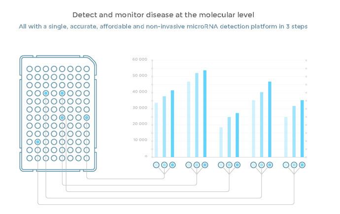 Κάθε ένα από τα 96 πηγάδια της πλάκας έχει κατοχυρωθεί με δίπλωμα ευρεσιτεχνίας Miroculus βιοχημεία που ψάχνει για ένα συγκεκριμένο microRNA.  (Εικόνα από miroculus.com)