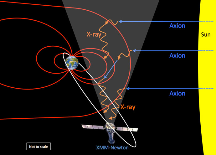 A sketch (not to scale) showing axions (blue) streaming out from the Sun, converting in the Earth's magnetic field (red) into X-rays (orange), which are then detected by the XMM-Newton observatory. (University of Leicester image)