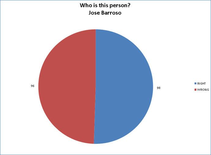 RT chart