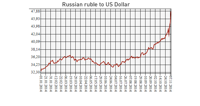 Source: Central Bank of Russia, cbr.ru