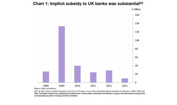Estimated size of implicit subsidy (Bank of England)