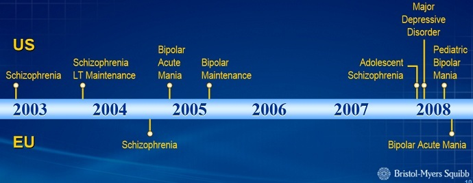 Timeline of FDA approval of Abilify for various disorders. Bristol-Myers Squibb and Otsuka entered into an agreement 1999 to develop and commercialize the drug (Bristol-Myers Squibb)
