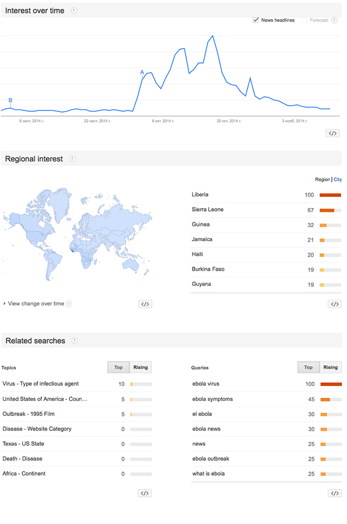 Google trends on Ebola indicate the public's dropping interest in the epidemic