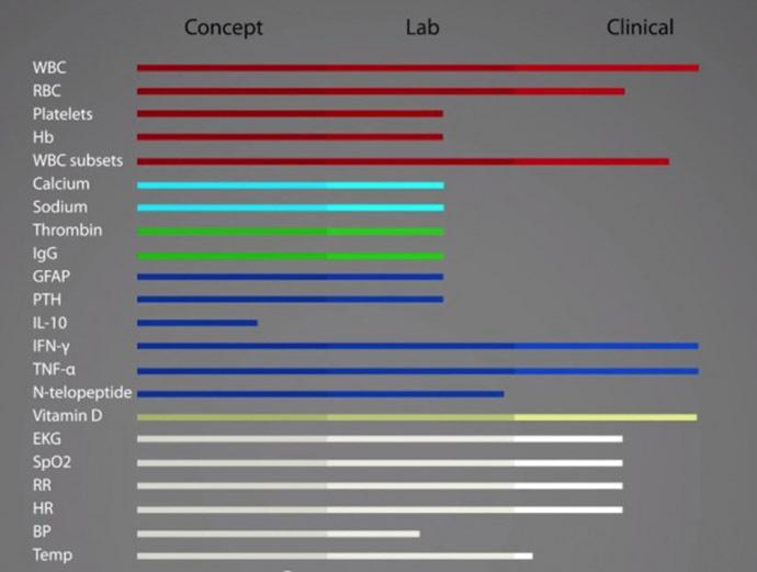 Image: DNA Medical Institute