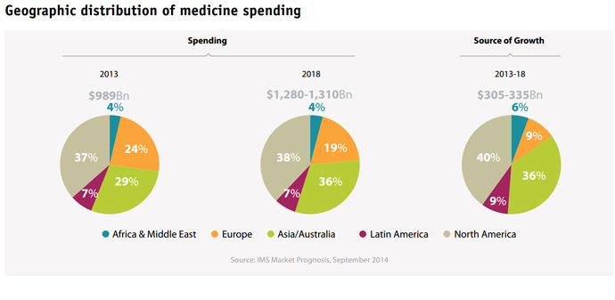 Geographic distribution of medicine spending (Image from Global Outlook for Medicines Through 2018 Exhibits)