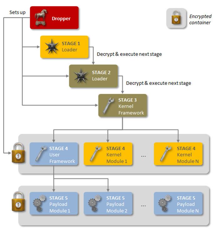 Image from symantec.com