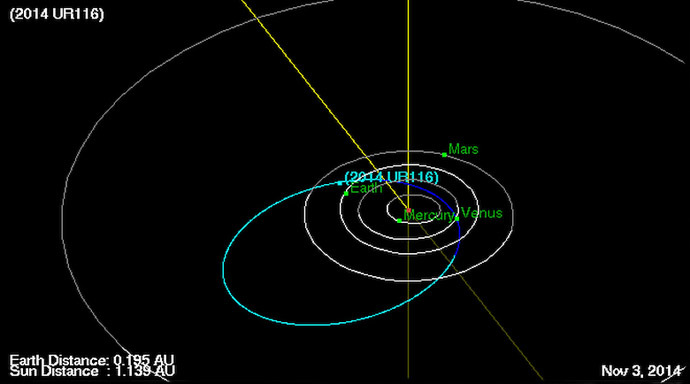 Orbit of asteroid 2014 UR116 as of November 3 (Image credit: JPL/NASA)