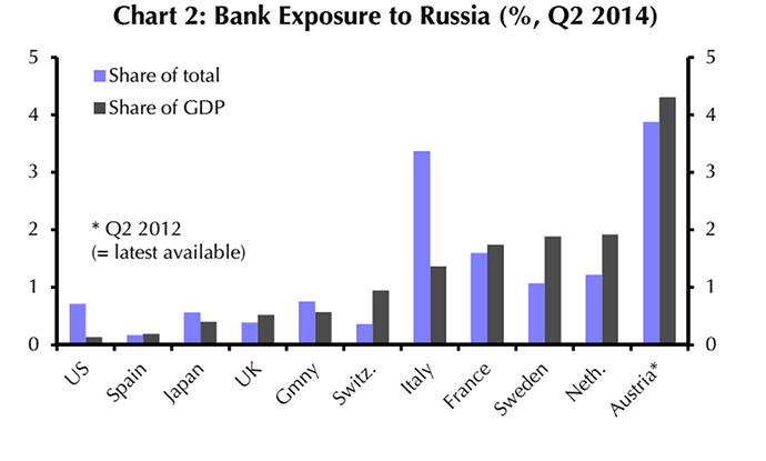Russian Economy General News: #3 - Page 16 Graph