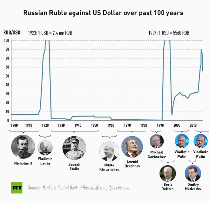 The Russian Ruble S Tumultuous History