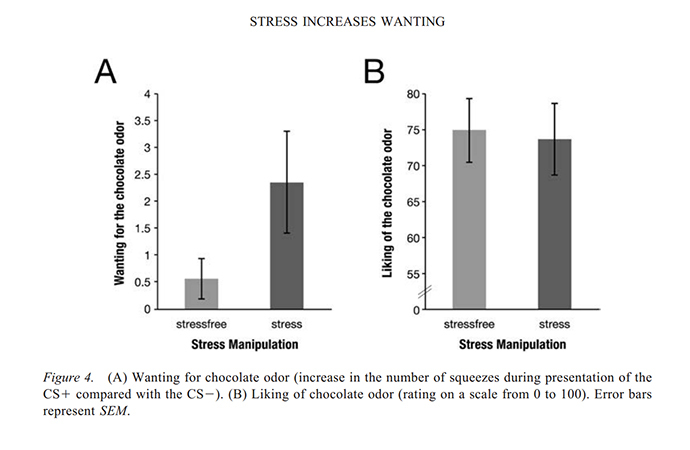 "An image from the study ""Stress increases cue-triggered 'wanting' for sweet reward in humans"" (Journal of Experimental Psychology: Animal Learning and Cognition)"