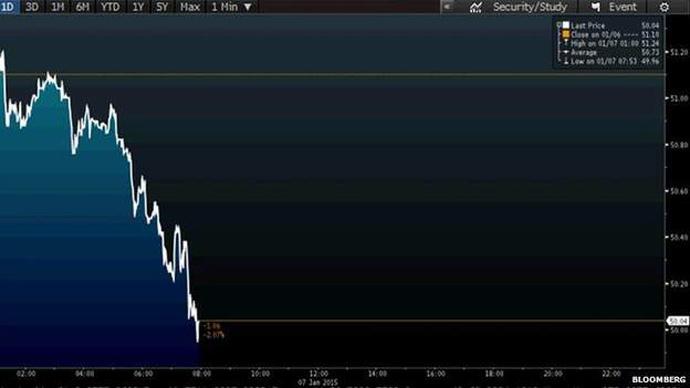 Brent oil hits drops below the $50 per barrel threshold January 7, 2015. Source: Bloomberg
