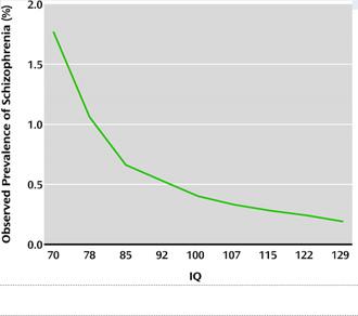 Υψηλό IQ μειώνει τον κίνδυνο σχιζοφρένειας (Εικόνα από την μελέτη που δημοσιεύεται στο American Psychiatric Association)