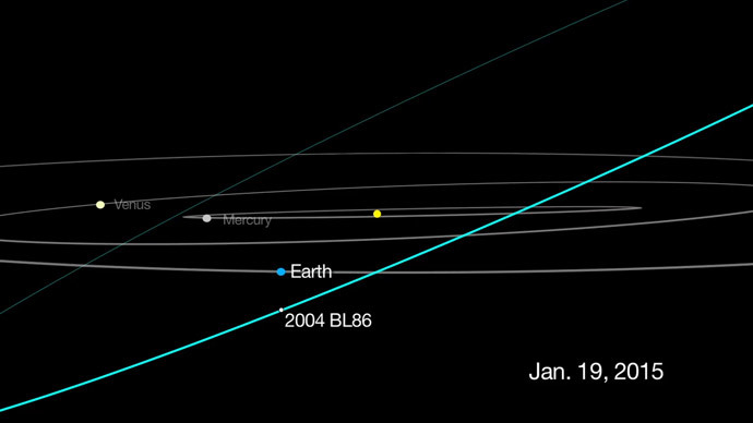 This graphic depicts the passage of asteroid 2004 BL86. (Image credit:NASA/JPL-Caltech)