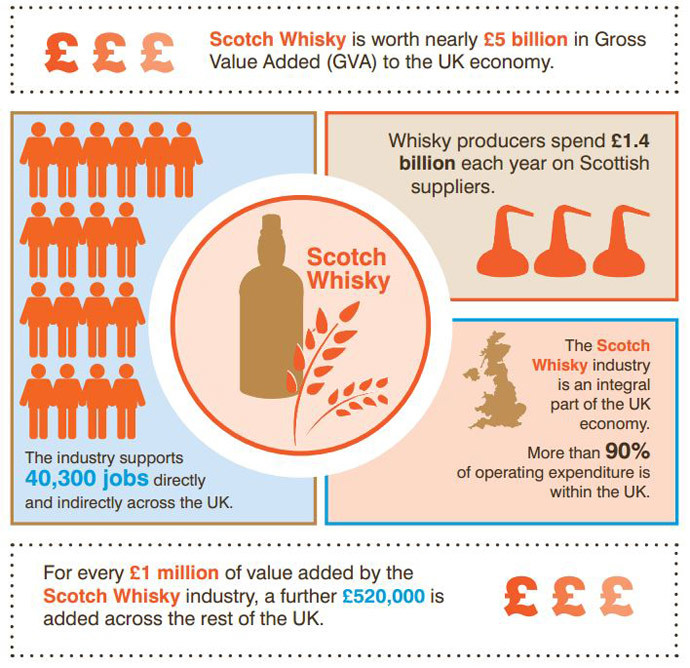 Source: Scotch Whisky Association