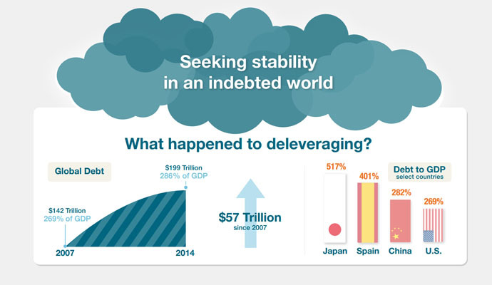 Source: Debt and (not much) deleveraging, McKinsey Global Institute