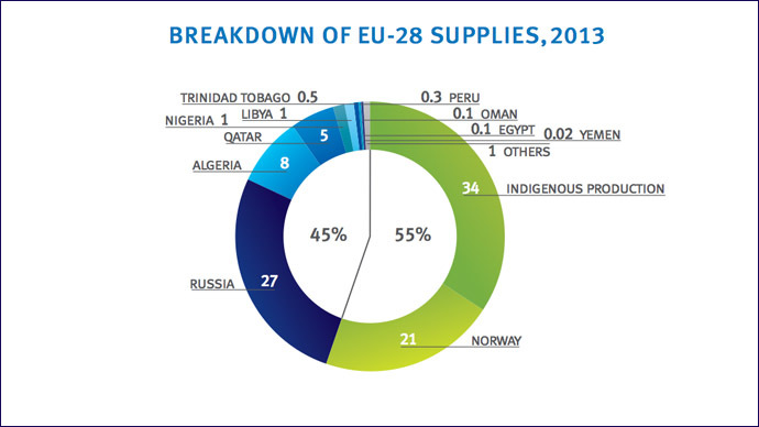Source: Eurogas, Statistical report 2014