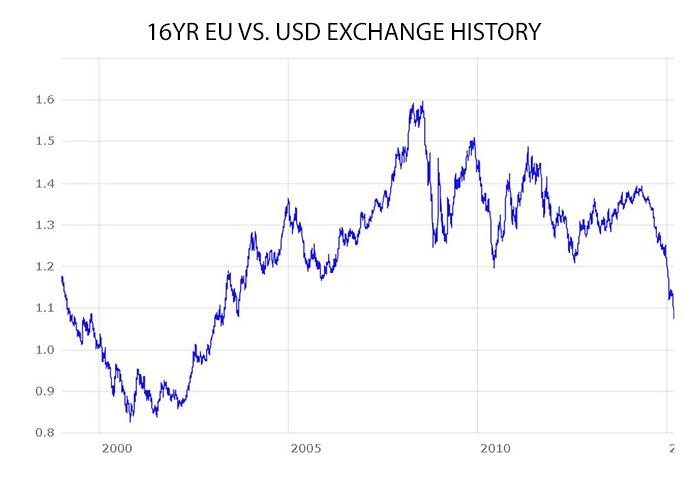 Source: European Central Bank