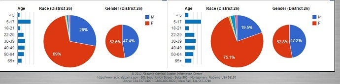 Senate District 26 population summary before (left) and after (right) the 2012 redistricting plan (Alabama Reapportionment Office)