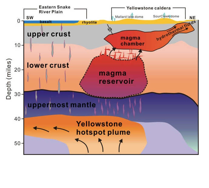 The newest map of the subsurface below Yellowstone reveals a deep hotspot plume welling up from the mantle, an enormous magma reservoir within the lower crust, and a smaller magma chamber just below the surface. Although the terms are frequently used interchangeably, a magma chamber and a magma reservoir typically differ in the proportions of eruptable magma and liquid mush. Image credit: Huang et al.