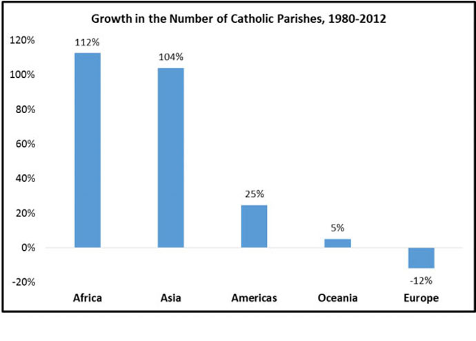 Screenshot from 'Global Catholicism: Trends & Forecasts' report