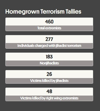 from http://securitydata.newamerica.net