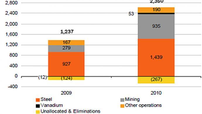 Evraz posts FY 2010 net profit of $532 million