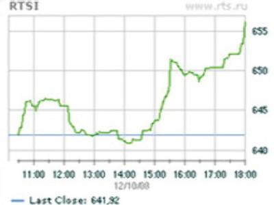Market Watch December 10: A little more upside
