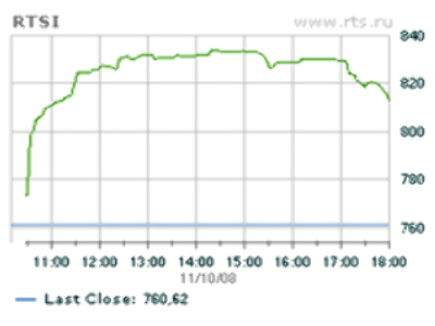 Market watch November 10: Russian stocks get lift from China stimulus