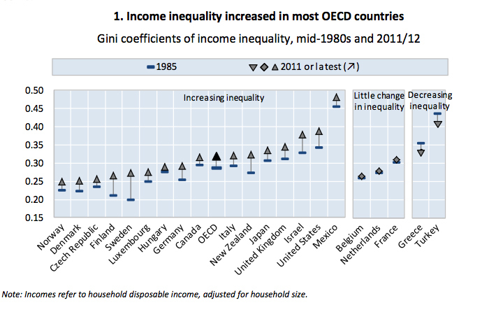 Source: OECD Income Distribution Database (oe.cd/idd)