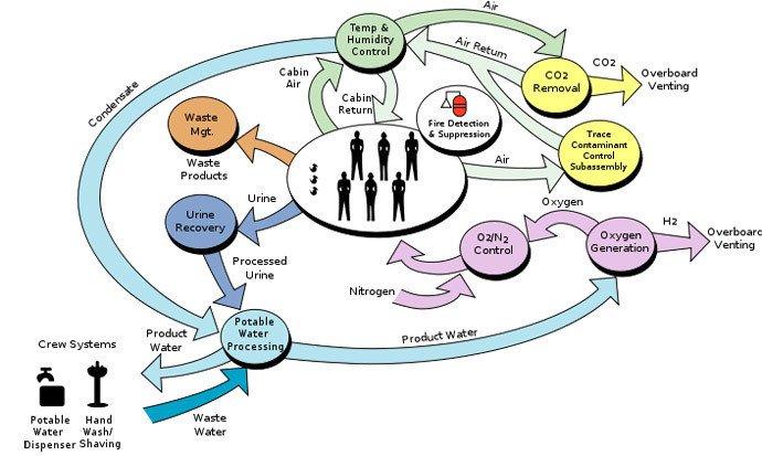Interaction entre les différents équipements de contrôle atmosphérique et système de support de vie