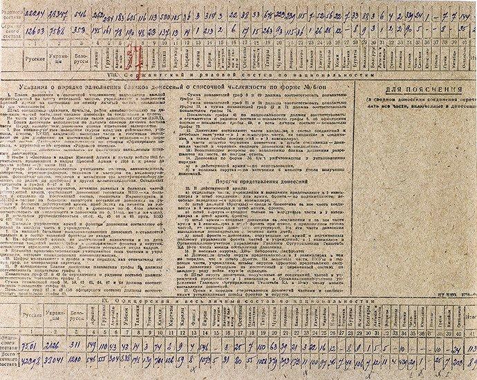 Registre de la 60e armée du 1er front ukrainien de l'Armée rouge. Document d'archive.