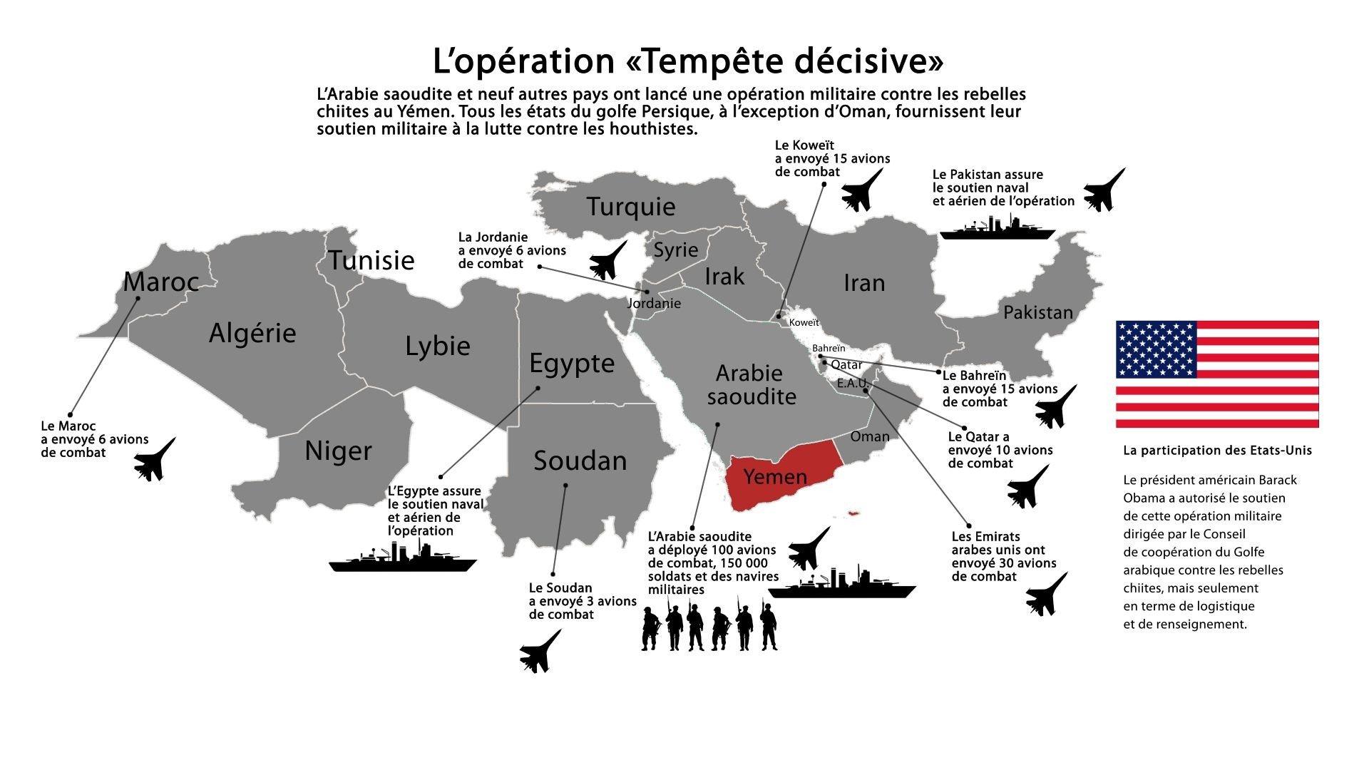 Les pays de la coalition emmenée par l'Arabie saoudite.