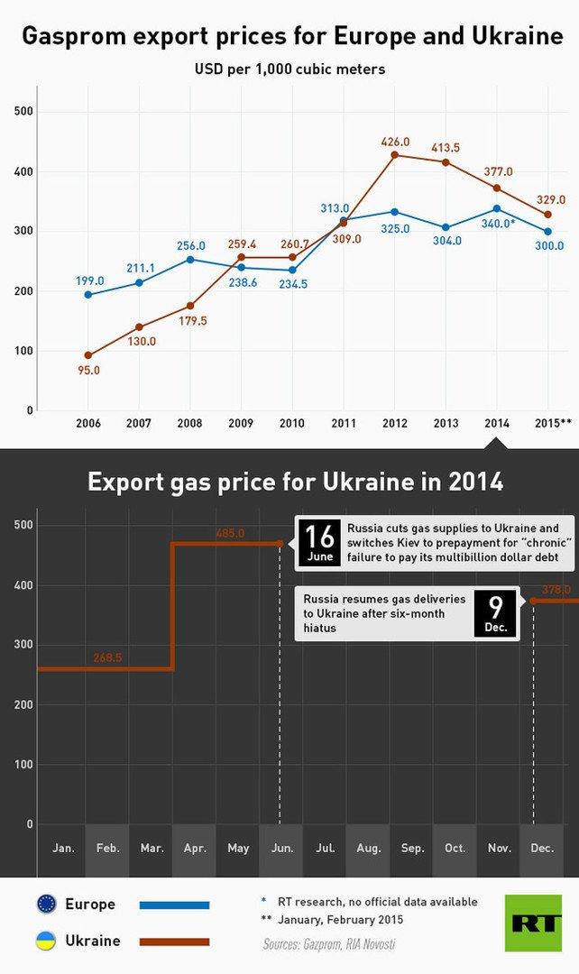 Gazprom demande au gouvernement de prolonger le rabais sur le gaz pour l'Ukraine