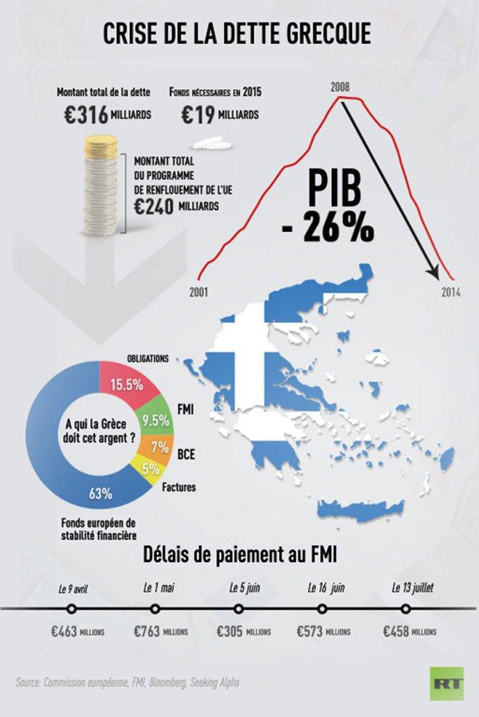 La crise de la dette grecque.