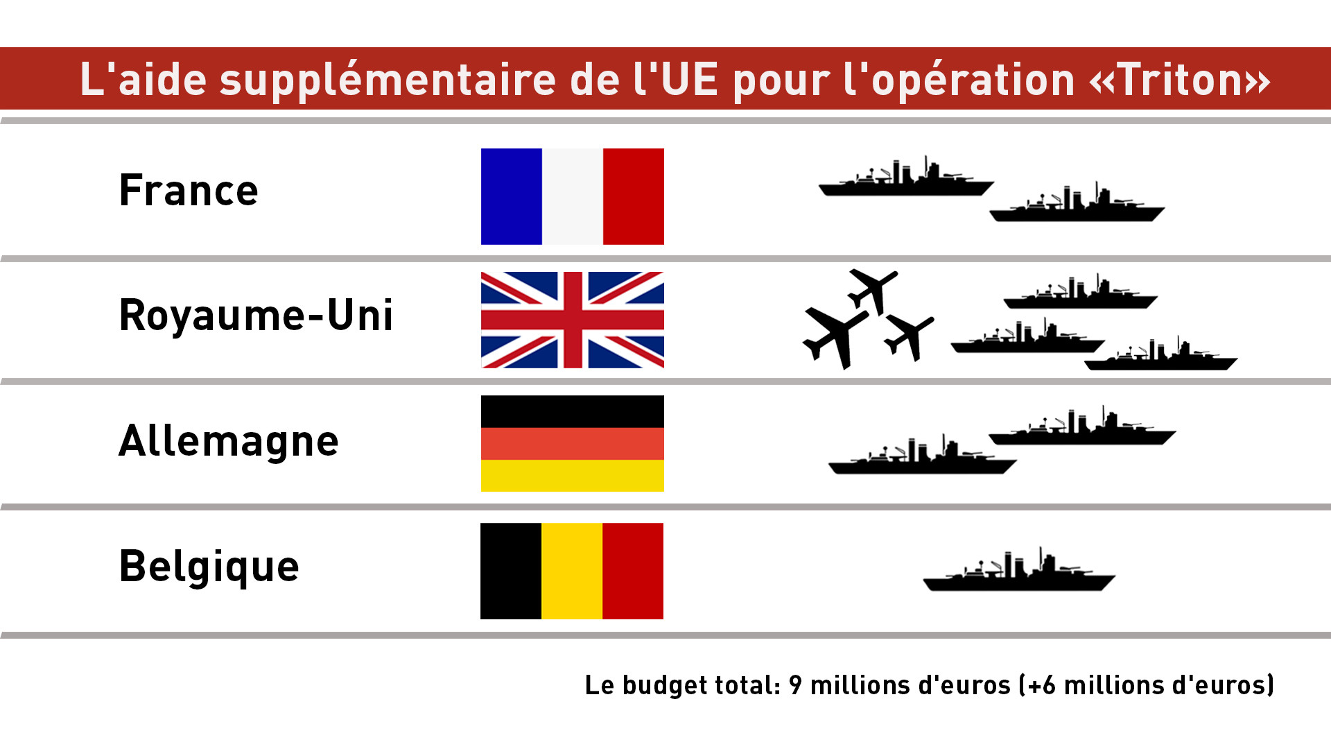 L'aide supplémentaire de l'UE pour l'opération «Triton»