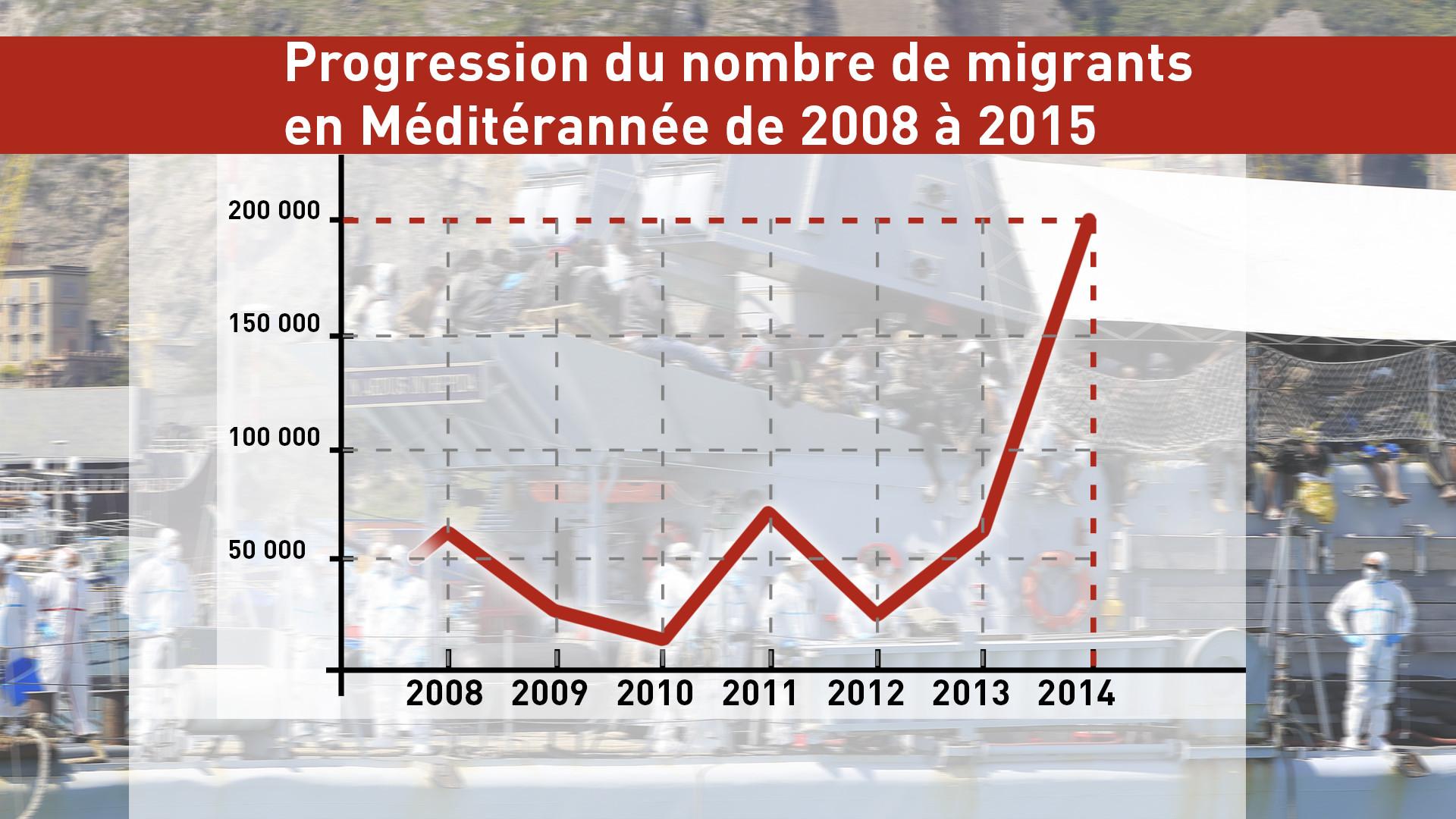 La progression du nombre de migrants en Méditérannée de 2008 à 2015