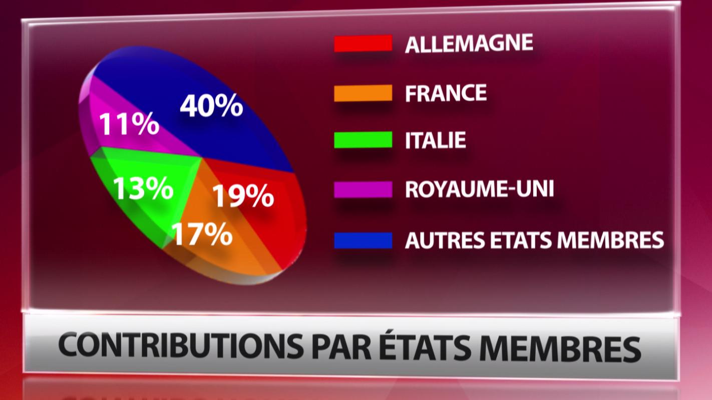 Contribution par Etats membres