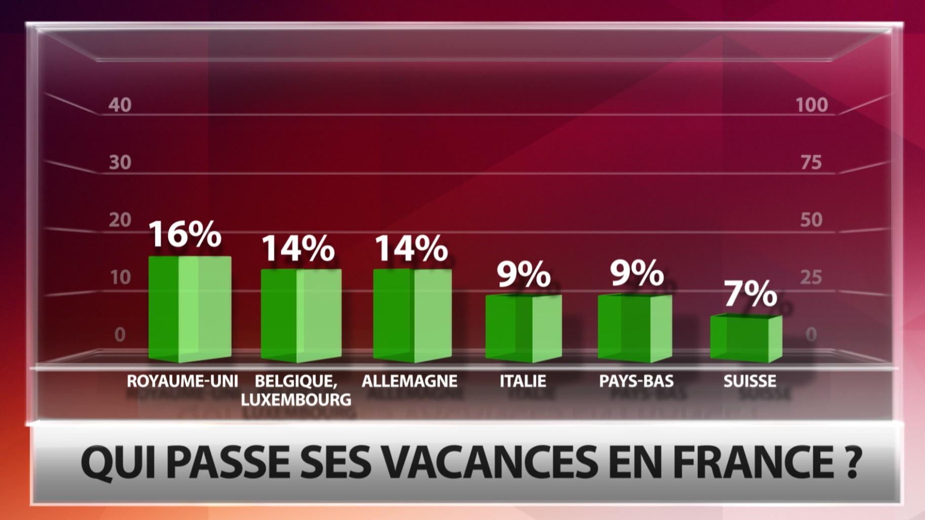Qui passe ses vacances en France ?