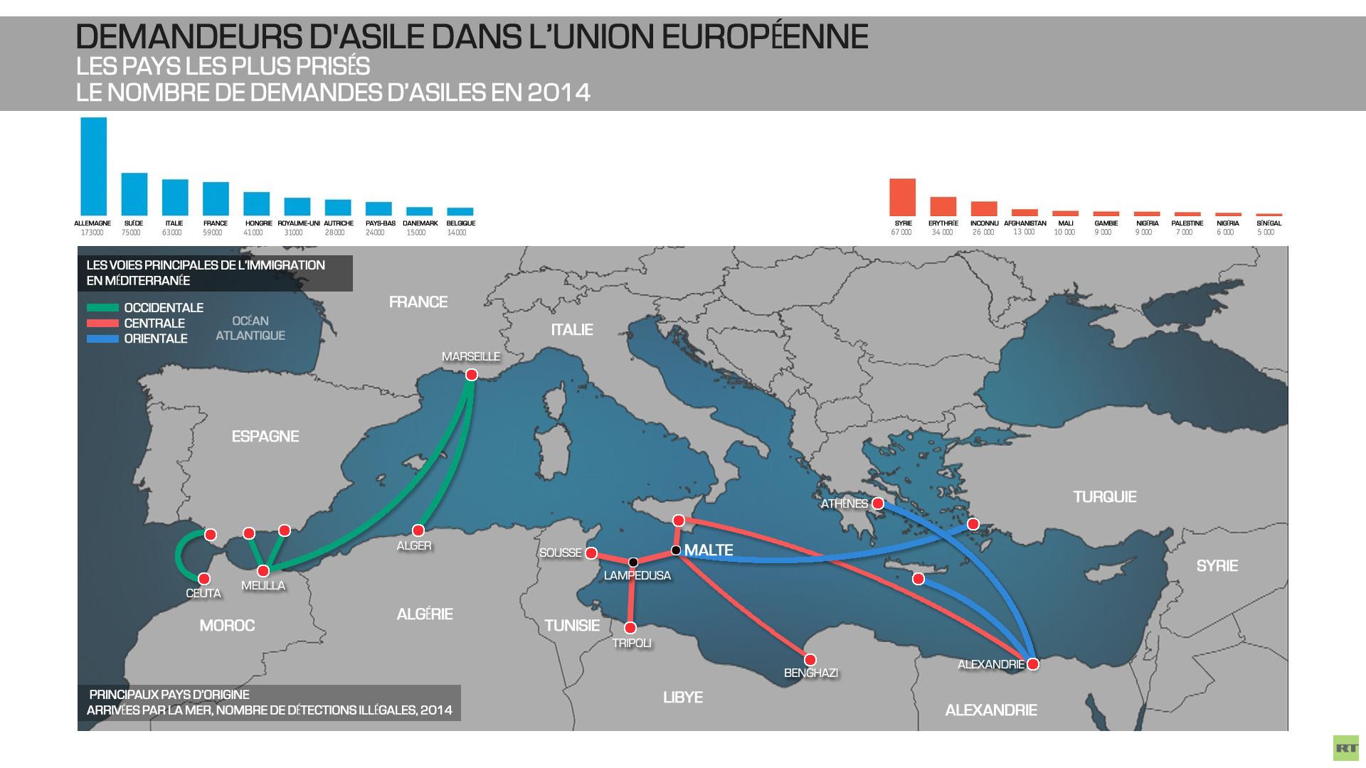 Demandeurs d'asile dans l'Union européenne
