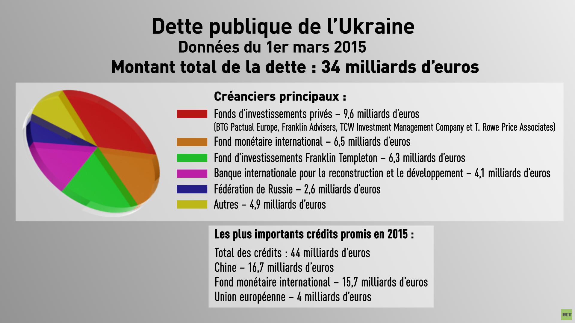 Sources: ministère des Finances de l'Ukraine, sources ouvertes au public
