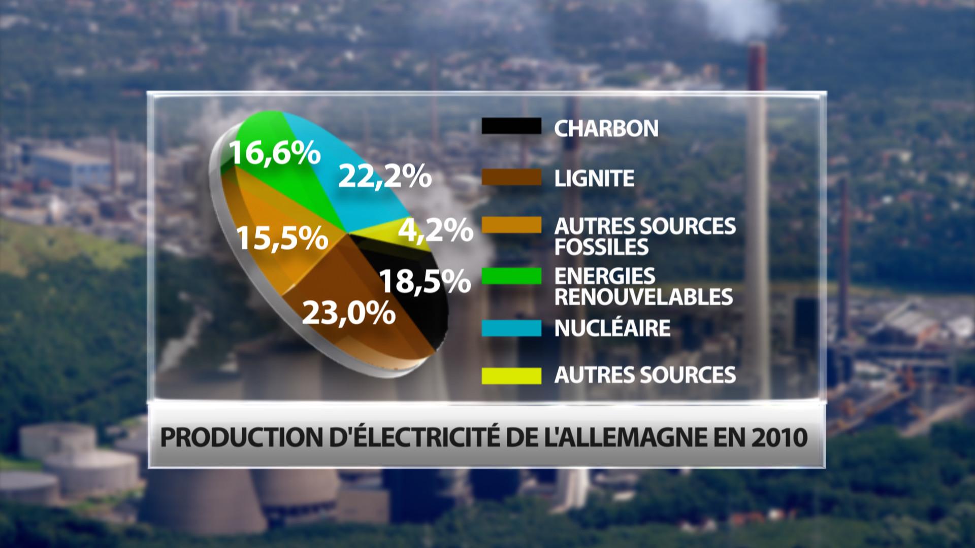 Loi sur la transition énergétique : l'Allemagne, un exemple à ne pas suivre
