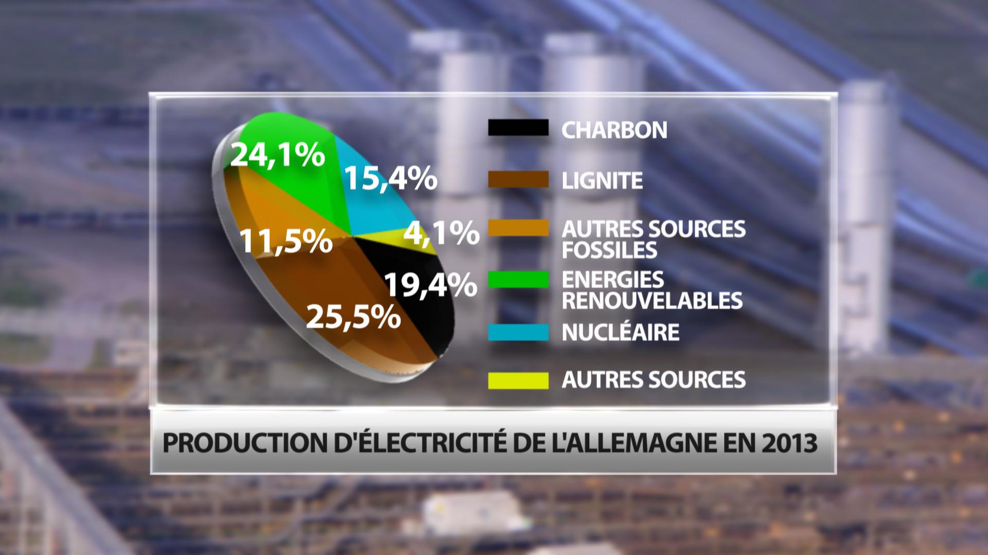 Source : Statistiques énergétiques du Ministère Fédéral allemand de l'Économie et de la Technologie